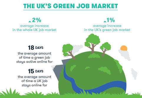 UK green sector jobs. Image: Joblift